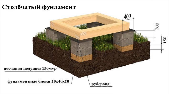 Shema stolbchatogo fundamenta